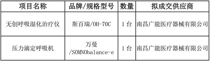 无创呼吸湿化治疗仪等设备院内采购结果公示_1.jpg