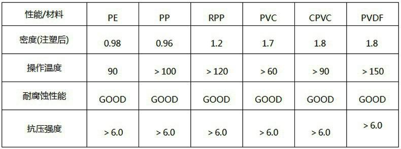 PP鲍尔环填料规格参数