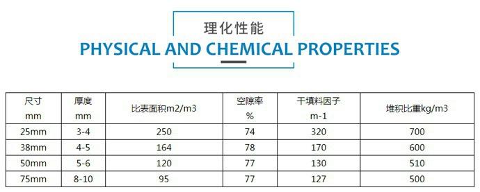 陶瓷矩鞍环填料规格参数
